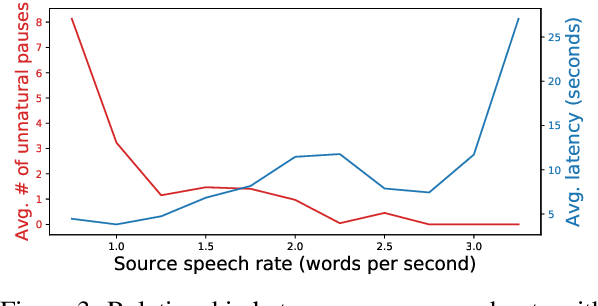 Figure 4 for Fluent and Low-latency Simultaneous Speech-to-Speech Translation with Self-adaptive Training