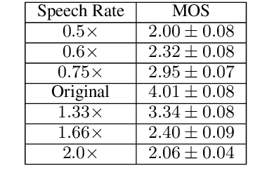 Figure 3 for Fluent and Low-latency Simultaneous Speech-to-Speech Translation with Self-adaptive Training
