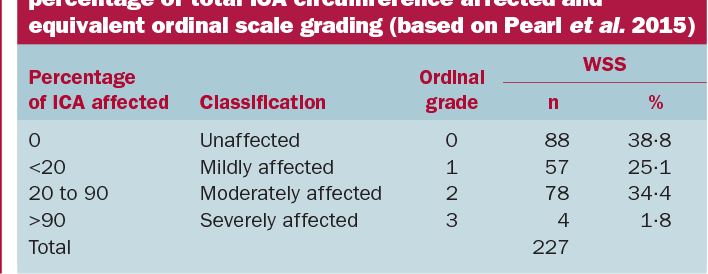 Table 1 . Degree of PLD estimated by gonioscopy as percentage of total ICA circumference affected and equivalent ordinal scale grading (based on Pearl et al. 2015 )