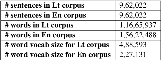 Figure 1 for JUMT at WMT2019 News Translation Task: A Hybrid approach to Machine Translation for Lithuanian to English