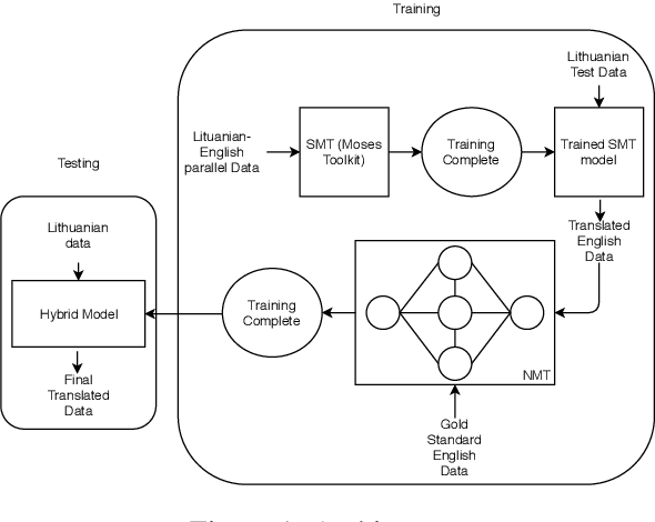 Figure 2 for JUMT at WMT2019 News Translation Task: A Hybrid approach to Machine Translation for Lithuanian to English