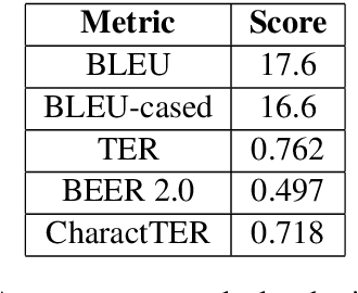Figure 3 for JUMT at WMT2019 News Translation Task: A Hybrid approach to Machine Translation for Lithuanian to English