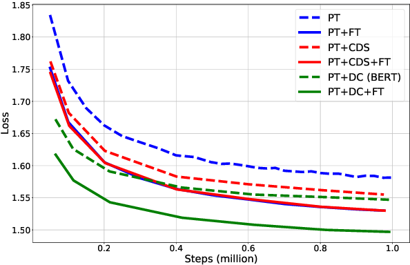 Figure 2 for On the Complementarity of Data Selection and Fine Tuning for Domain Adaptation
