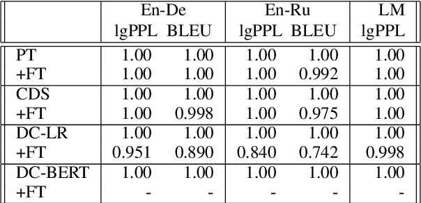 Figure 3 for On the Complementarity of Data Selection and Fine Tuning for Domain Adaptation