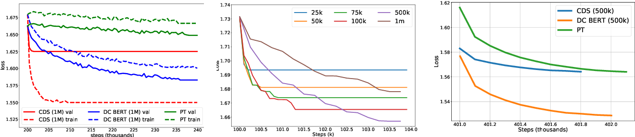 Figure 4 for On the Complementarity of Data Selection and Fine Tuning for Domain Adaptation