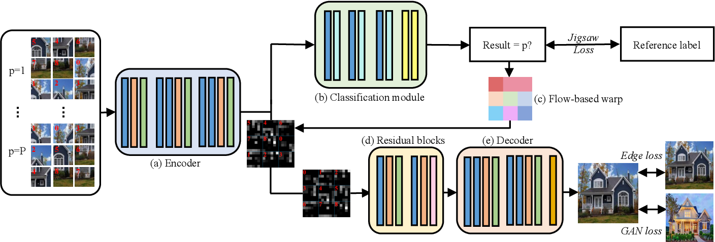 Figure 2 for JigsawGAN: Self-supervised Learning for Solving Jigsaw Puzzles with Generative Adversarial Networks