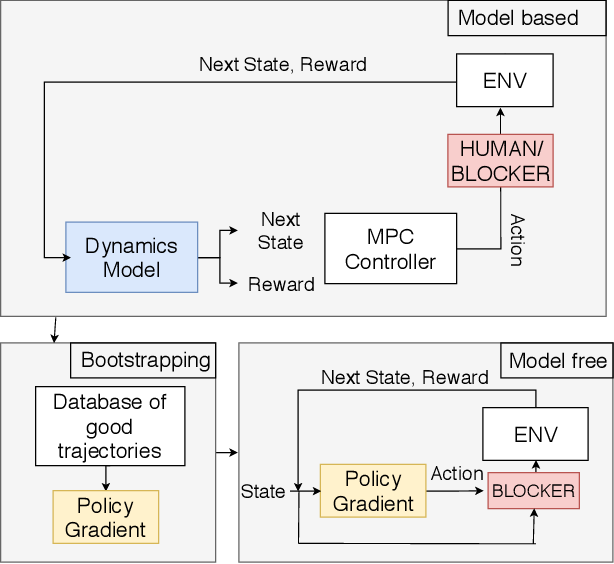 Figure 1 for Improving Safety in Reinforcement Learning Using Model-Based Architectures and Human Intervention