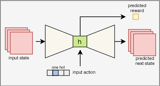Figure 3 for Improving Safety in Reinforcement Learning Using Model-Based Architectures and Human Intervention