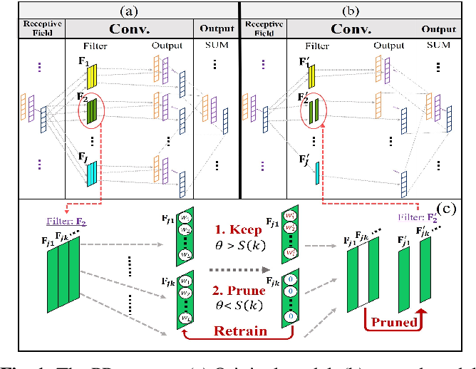 Figure 1 for Increasing Compactness Of Deep Learning Based Speech Enhancement Models With Parameter Pruning And Quantization Techniques