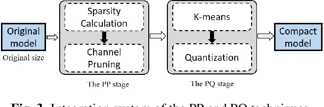 Figure 4 for Increasing Compactness Of Deep Learning Based Speech Enhancement Models With Parameter Pruning And Quantization Techniques