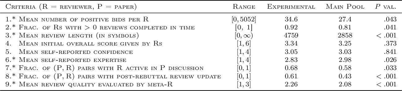 Figure 1 for A Novice-Reviewer Experiment to Address Scarcity of Qualified Reviewers in Large Conferences