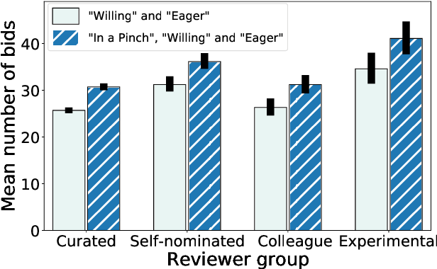 Figure 2 for A Novice-Reviewer Experiment to Address Scarcity of Qualified Reviewers in Large Conferences