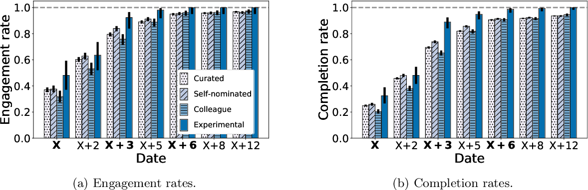 Figure 4 for A Novice-Reviewer Experiment to Address Scarcity of Qualified Reviewers in Large Conferences