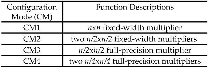 Figure 8 from power efficient pipelined reconfigurable for Table th fixed width