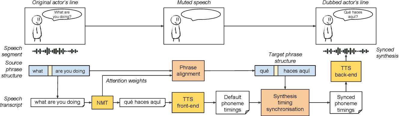Figure 1 for Prosodic Phrase Alignment for Machine Dubbing