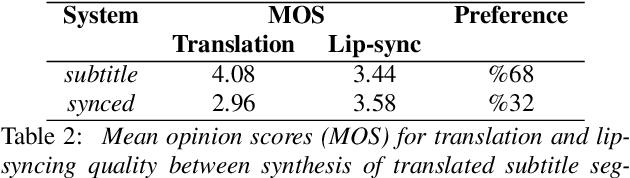 Figure 4 for Prosodic Phrase Alignment for Machine Dubbing