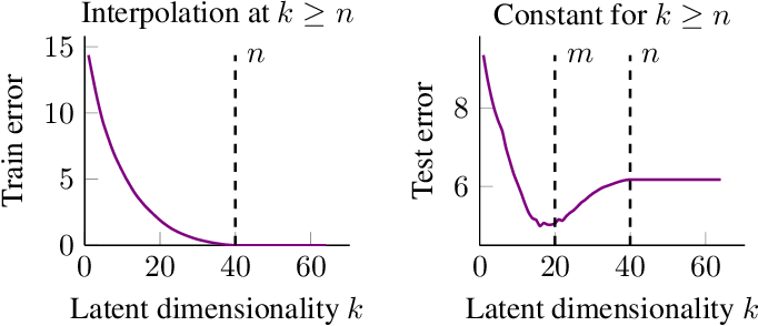 Figure 1 for Double Descent and Other Interpolation Phenomena in GANs