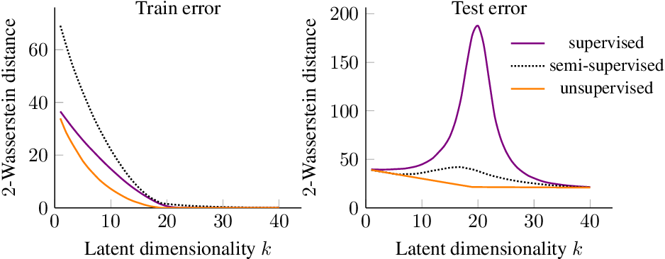 Figure 2 for Double Descent and Other Interpolation Phenomena in GANs