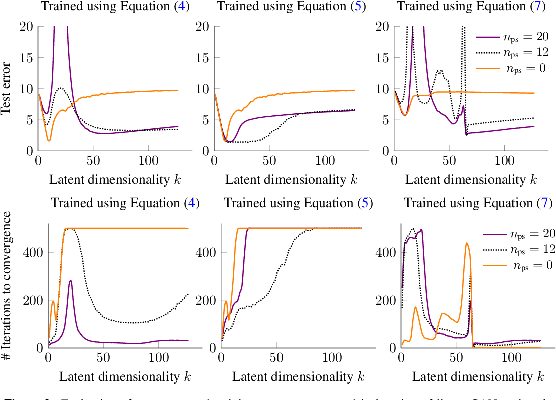 Figure 3 for Double Descent and Other Interpolation Phenomena in GANs