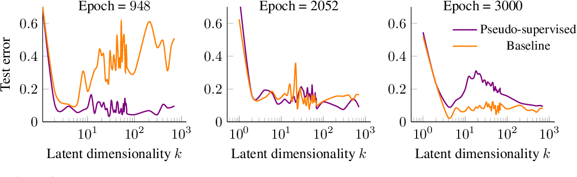 Figure 4 for Double Descent and Other Interpolation Phenomena in GANs