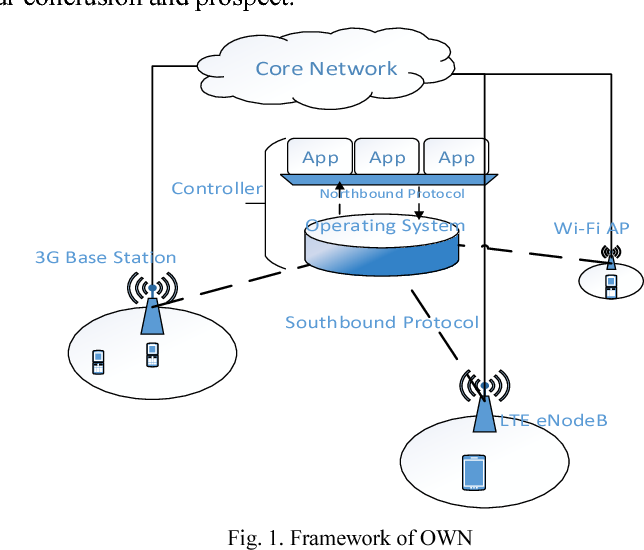 Open wireless network architecture in radio access network figure 1 ccuart Image collections