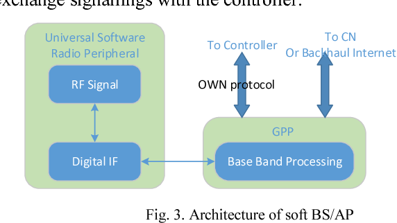 Open wireless network architecture in radio access network figure 3 ccuart Image collections