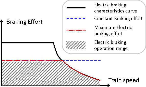 Maximise the Regenerative Braking Energy using Linear Programming