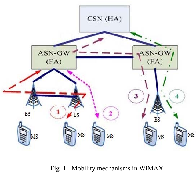 Analysis Of Call Admission Control Algorithm In Wimax Network