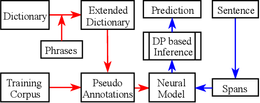 Figure 1 for HAMNER: Headword Amplified Multi-span Distantly Supervised Method for Domain Specific Named Entity Recognition