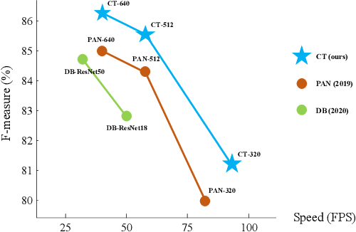 Figure 1 for CentripetalText: An Efficient Text Instance Representation for Scene Text Detection