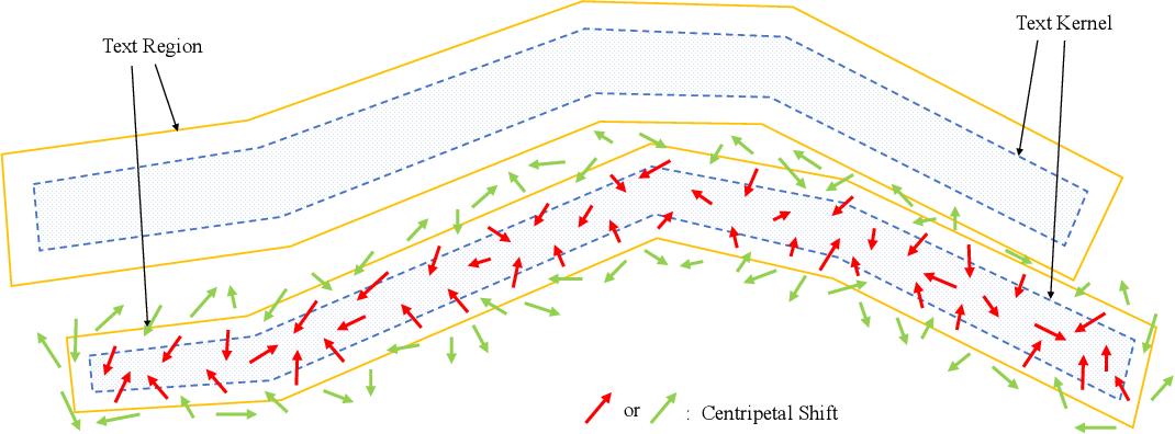 Figure 3 for CentripetalText: An Efficient Text Instance Representation for Scene Text Detection
