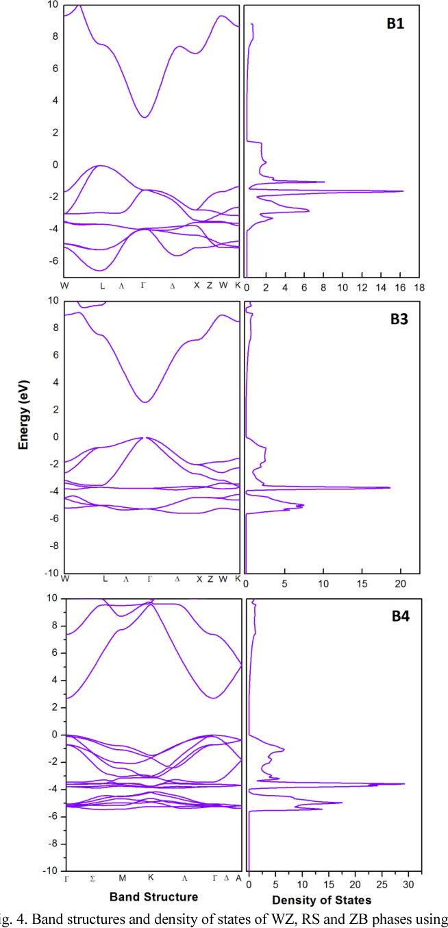 Dft study of physical properties of wurtzite zinc blende and figure 4 ccuart Choice Image