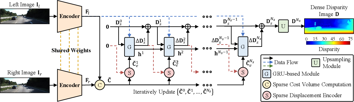 Figure 3 for SCV-Stereo: Learning Stereo Matching from a Sparse Cost Volume