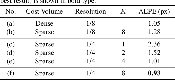 Figure 2 for SCV-Stereo: Learning Stereo Matching from a Sparse Cost Volume