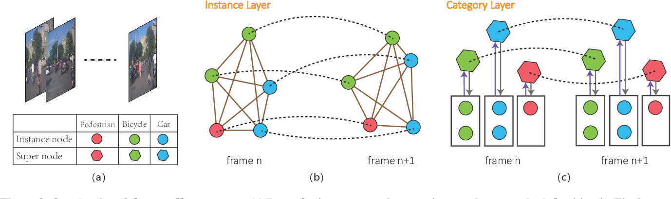 Figure 3 for TrafficPredict: Trajectory Prediction for Heterogeneous Traffic-Agents