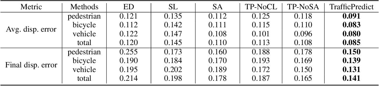 Figure 4 for TrafficPredict: Trajectory Prediction for Heterogeneous Traffic-Agents