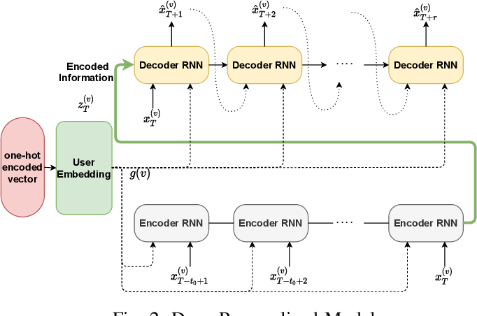 Figure 2 for Deep Personalized Glucose Level Forecasting Using Attention-based Recurrent Neural Networks