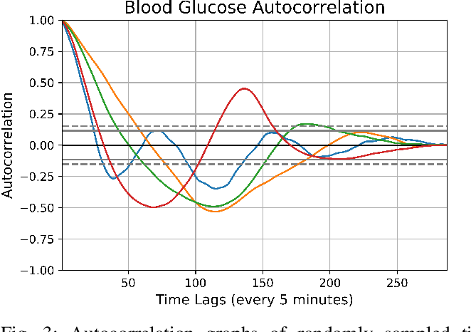 Figure 3 for Deep Personalized Glucose Level Forecasting Using Attention-based Recurrent Neural Networks