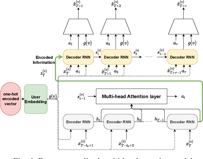 Figure 4 for Deep Personalized Glucose Level Forecasting Using Attention-based Recurrent Neural Networks