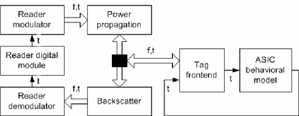 Figure 4: Signal flow in the system model