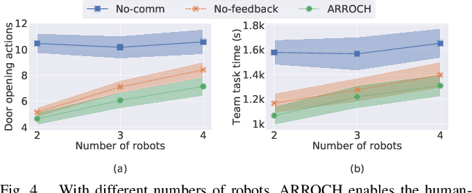 Figure 4 for ARROCH Augmented Reality for Robots Collaborating with a Human