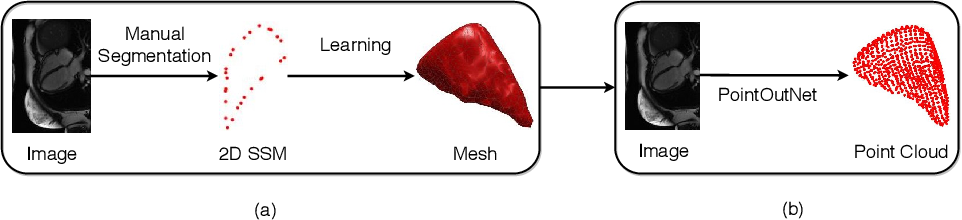 Figure 1 for One-stage Shape Instantiation from a Single 2D Image to 3D Point Cloud