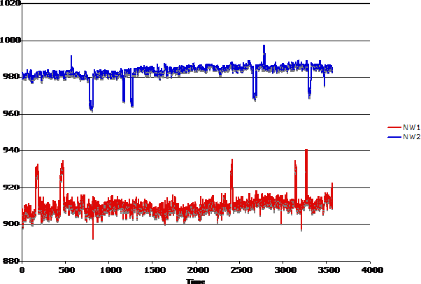 Figure 2 for Virus Detection in Multiplexed Nanowire Arrays using Hidden Semi-Markov models