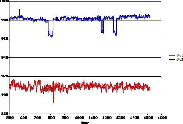 Figure 3 for Virus Detection in Multiplexed Nanowire Arrays using Hidden Semi-Markov models