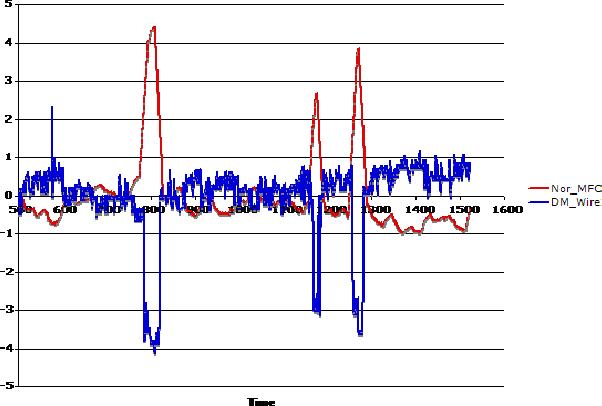 Figure 4 for Virus Detection in Multiplexed Nanowire Arrays using Hidden Semi-Markov models