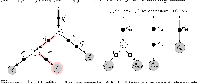 Figure 2 for Adaptive Neural Trees