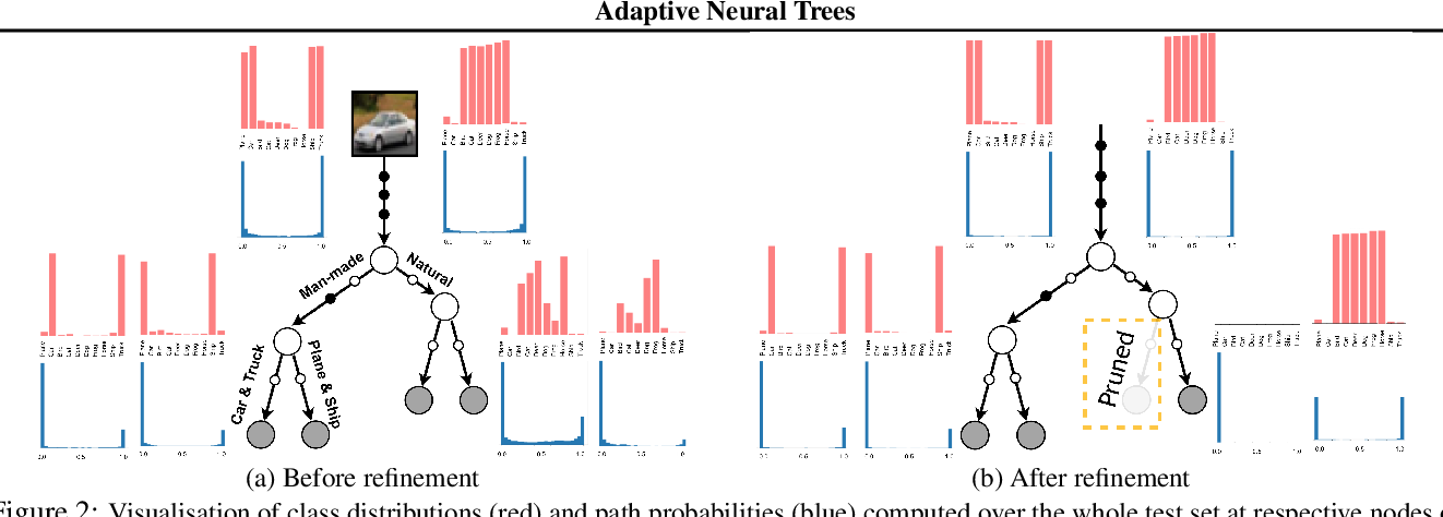 Figure 4 for Adaptive Neural Trees