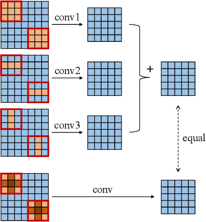 Figure 3 for ACNet: Strengthening the Kernel Skeletons for Powerful CNN via Asymmetric Convolution Blocks