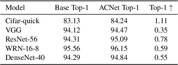 Figure 2 for ACNet: Strengthening the Kernel Skeletons for Powerful CNN via Asymmetric Convolution Blocks