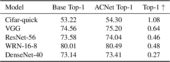 Figure 4 for ACNet: Strengthening the Kernel Skeletons for Powerful CNN via Asymmetric Convolution Blocks
